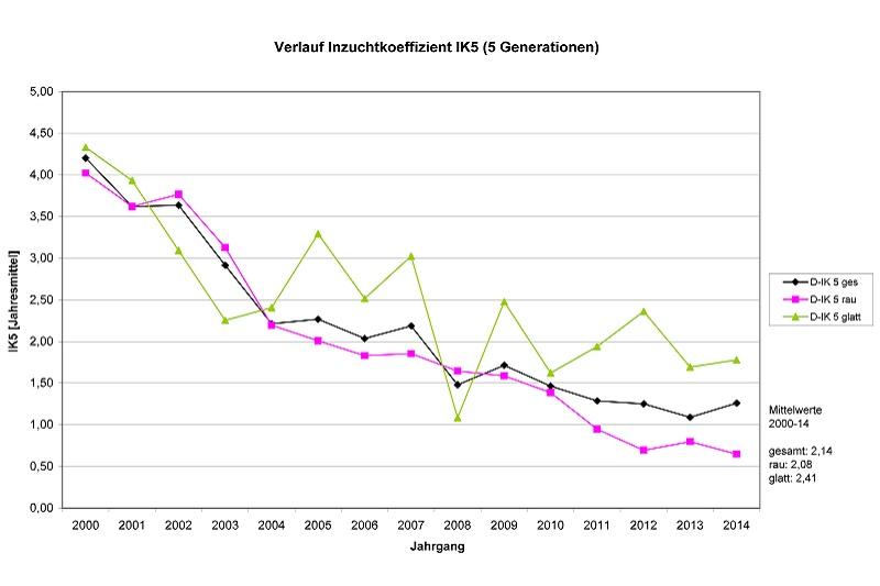 IK-Tabelle 2000-2014-neu-bialy-3.xls